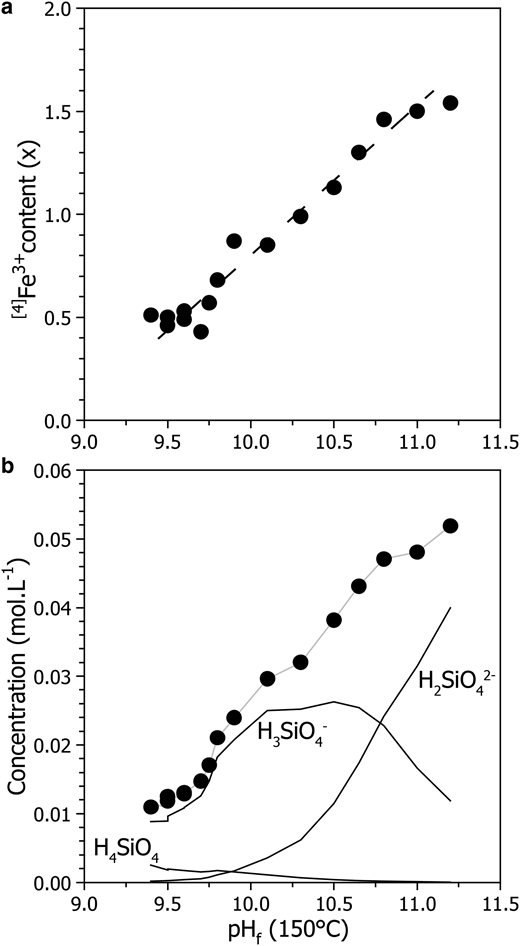 Evolution, with the end-of-synthesis pH (calculated at 150°C) of: (a) the amounts of tetrahedral Fe3+ in the nontronites synthesized (per O10(OH)2); (b) the speciation and the total aqueous concentration of Si.