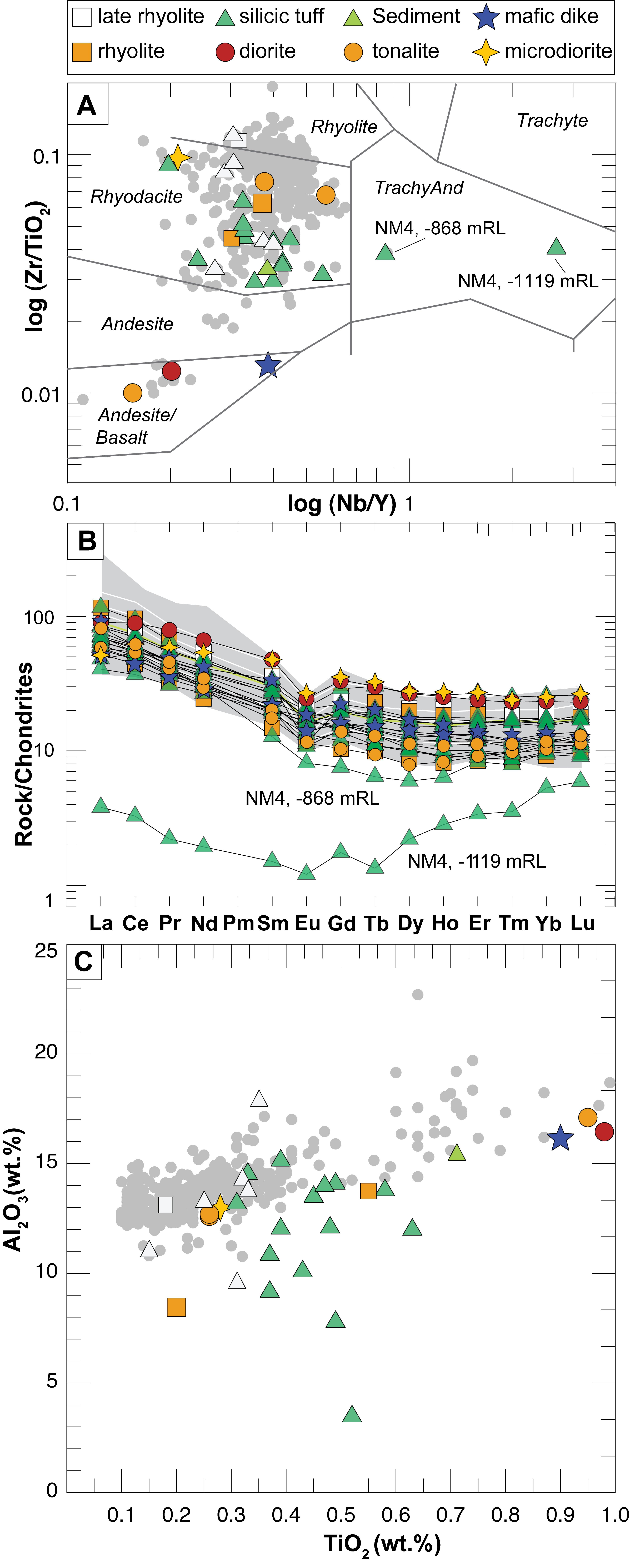 ngatamariki geothermal system magmatic to epithermal transition in