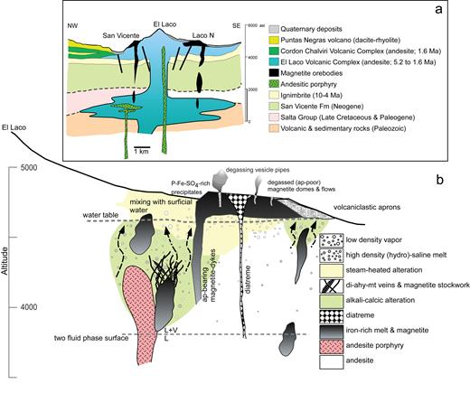 Magmatic to Magmatic-Hydrothermal Evolution of the El Laco Deposit ...