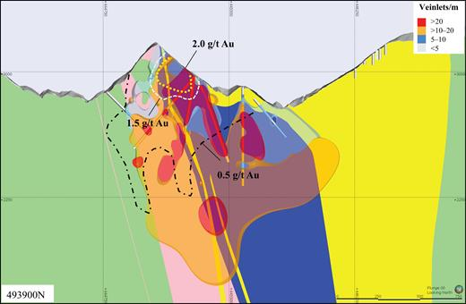 W-E cross section of veinlet spatial distribution at the La Colosa deposit. Intrusions: early = blue, intermineral = pink, late = yellow, country rocks = pale green. The early porphyry and early intrusive breccias contain the highest concentrations of veinlets, followed by intermineral stage and country rocks, with the lowest concentration of veinlets in the late porphyries. Veinlets/m represents average over 50 m (WGS 84 UTM zone, 18N projection).
