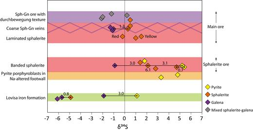 δ34S for sulfides from the eastern limb of the Lovisa antiform, grouped according to stratigraphic position (not to scale) and style of mineralization. Tie lines indicate sulfides from the same samples, with calculated ∆ (δ34Sa-δ34Sb) shown. Note general increasing δ34S in sulfides up to the position of the sphalerite ore, followed by a decrease to 0‰ in the main ore. Abbreviations: Gn = galena, Sph = sphalerite.
