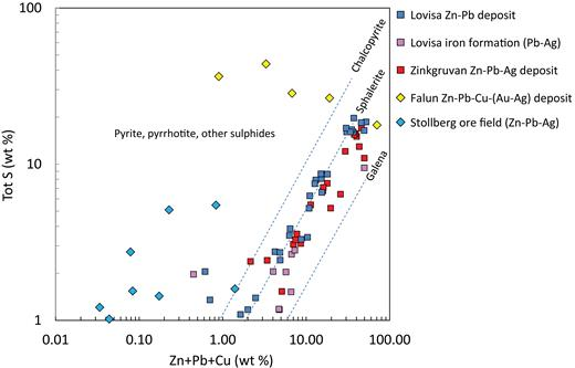 Total S vs. Zn + Pb + Cu plot for the Lovisa Zn-Pb sulfide deposit and Pb-Ag mineralization in the Lovisa Fe formation. Ore zone analyses from the stratiform Zn-Pb-Ag ore at Zinkgruvan (N. Jansson, unpub. data, 2017) and stratabound limestone- and skarn-hosted polymetallic sulfide deposits at Stollberg (Jansson et al., 2013) and Falun (Kampmann et al., 2017) have been plotted for comparison. The theoretical mixing lines for monomineralic compositions chalcopyrite, sphalerite, and galena at different abundances are shown for reference. Whereas total S in rocks at Zinkgruvan and Lovisa seldom exceeds that which can be attributed to sphalerite and galena in the rocks, Stollberg and Falun samples nearly consistently plot to the left of the Lovisa samples, reflecting the presence of additional S in Fe sulfide. The Stollberg samples are from samples equally as magnetite rich as those from the Lovisa Fe formation.