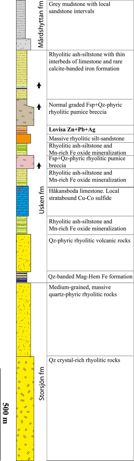 Stratigraphic column of the northern Guldsmedshyttan area, showing the position of the Lovisa Zn-Pb deposit in relation to stratigraphic units defined by Lundström (1983). The stratigraphy in the Usken Formation is revised according to results from the current study, whereas the Storsjön and Mårdshyttan Formations are drawn schematically based on Lundström (1983) and Carlon and Bleeker (1988). The color legend is consistent with Figures 3, 5, and 6. Abbreviations: Fsp = feldspar, Hem = hematite, Mag = magnetite, Qz = quartz.
