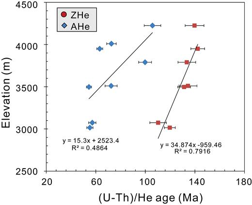Plot of elevation vs. (U-Th)/He ages for the Pulang complex. Abbreviations: AHe = apatite (U-Th)/He, ZHe = zircon (U-Th)/He.