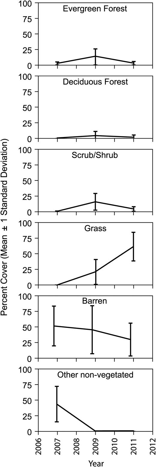Revegetation progress within the Aspen area of interest. Mean and standard deviation were calculated by class across the seven well pads in 2007, 2009, and 2011 on off-nadir acquisition angle.