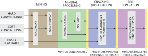 Summary of mining and processing routes for rare-earth element (REE) deposits. Ores are divided into three types: hard conventional, such as igneous carbonatite and alkaline igneous rocks; soft conventional, such as mineral sands; and easily leachable, which includes ion- adsorption clays.