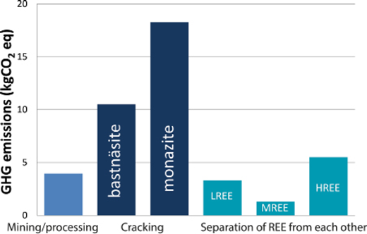 Greenhouse gas (GHG) emissions equivalent per kg of rare-earth oxide produced calculated from a life cycle assessment of a) mining, concentrating Bayan Obo REE ore; b) dissolving (cracking) the two ore minerals bastnäsite and monazite to release their REEs; c) separating the light (L), medium (M) and heavy (H) REEs from each other. After Koltun and Tharumarajah (2014).
