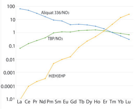 Relative partition coefficients (P) of REE3+, i.e. [P(REE3+)] for the three extractants: (1) 2-Ethylhexyl phosphonic acid, mono-2-ethylhexyl ester (H(EH)EHP). (2) Tributyl phosphate in a nitrate medium (TBP/ NO3). (3) Aliquat 336 in a nitrate medium (Aliquat336/NO3). The scale is normalized to a partition of one for Y. The larger the difference of P(REE3+) between two adjacent REEs, the more selective the extractant. Modified from Lucas et al. (2015).