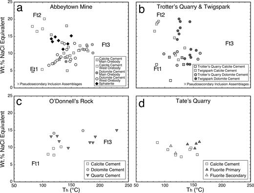 "Homogenization temperature (Th) values vs. salinity (wt.% NaCl equiv.) for fluid inclusion assemblages from four localities in northwest Ireland: a. Abbeytown; b. Trotter's quarry and Twigspark; c. O'Donnell's Rock; and d. Tate's quarry. Separate notations are used for calcite- and dolomite-hosted fluid inclusions from the Abbeytown main and western orebodies in a. Symbols marked by ""x"" are pseudosecondary fluid inclusion assemblages. Proposed end member fluid-types Ft1, Ft2, and Ft3 are labelled."