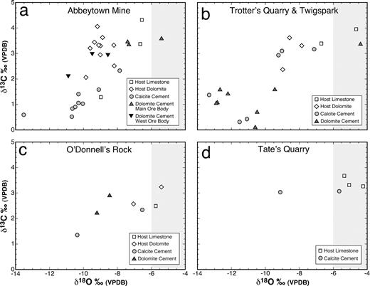 Plots of δ13C vs. δ18O values (VPDB) for carbonate host rocks and calcite and dolomite cements from the sampled localities in northwest Ireland: a. Abbeytown; b. Trotter's quarry and Twigspark; c. O'Donnell's Rock; d. Tate's quarry. The range of isotopic compositions for carbonates precipitated in equilibrium with Mississippian seawater is shaded.