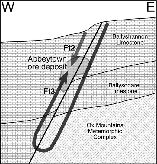Proposed fluid convection/mixing model at Abbeytown mine. Ft3 (a moderately saline high-temperature fluid) migrates down faults, leaches metal ions from basement metasedimentary rocks, migrates upward following heating, and mixes with Ft2 (a highly-saline, lower temperature fluid containing sulfide). Ft1 fluids (not shown) are not thought to be important to the ore-forming process.