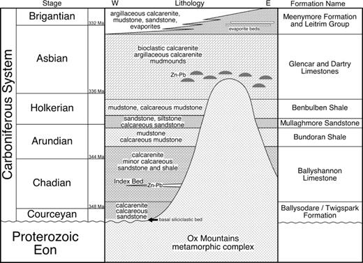 Simplified stratigraphic section of northwest Ireland. Arrow indicates thin (3–4 m) siliciclastic unit at base of Twigspark Formation. Stage ages are from Menning et al. (2006). Note that the Ox Mountains did not form a major structural horst block/barrier during Carboniferous sedimentation, but did affect thicknesses of formations on either side.