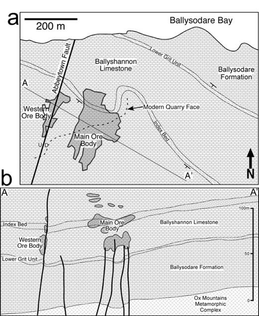 a. Local map of Abbeytown mine area. The extent of old mine workings and modern quarry face are indicated. Modified from Hitzman (1986) and Kelly (2007). b. Generalized cross section of Abbeytown mine area. Location, orientation, and depth of penetration of faults are inferred from cores drilled in the mine area. Modified from Hitzman (1986).