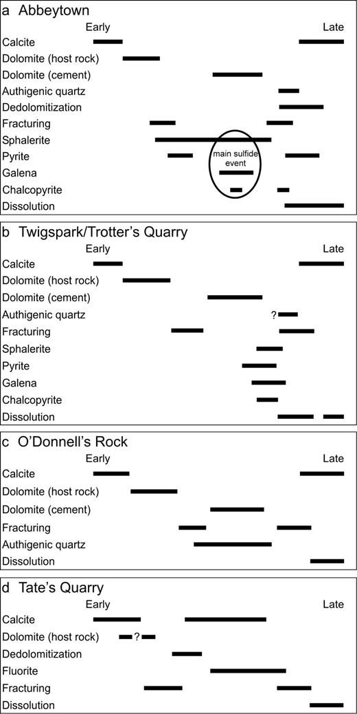 Paragenetic sequence of events for: a. Abbeytown; b. Twigspark/Trotter's quarry; c. O'Donnell's Rock; and d. Tate's quarry. Note multiple sulfide mineralization events at Abbeytown compared to a single mineralization event at Twigspark/Trotter's quarry.
