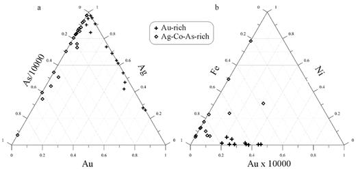 a. Ternary plot of Au, Ag, and As concentrations in vein samples from the Merico-Ethel property illustrating the presence of both Au-rich and As-rich mineralization. b. Ternary plot of Au, Ni, and Fe concentrations in the same samples.