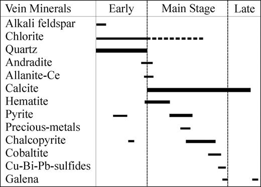 Simplified paragenetic sequence of the major gangue and ore phases of the Merico polymetallic vein system.