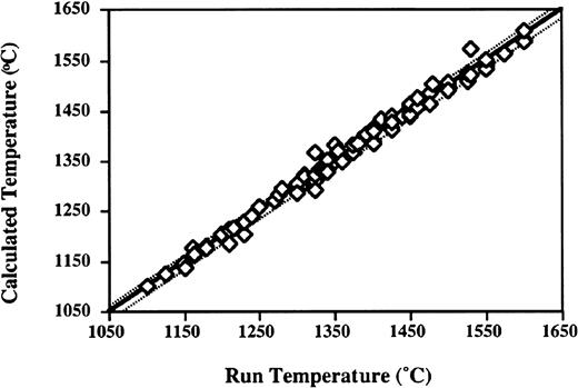 Comparison of calculated liquidus temperature vs experimental temperature using the Liquidus Temperature vs. Composition relationships of Ford et al. (1983). Data are from experiments for liquids with ≤ 3.0 % Na2O and combine Fig. 7a and 7b of Falloon & Danyushevsky (2000).