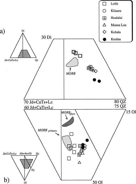 Comparison of compositions of primitive MOR picrites of Table 2 and primitive 'Hot Spot' picrites of Table 1 using projections into the normative 'basalt tetrahedron' [Ol+Di+Qz+(Jd+CaTs+Lc)]. Inserts show selected areas of the tetrahedral faces. Projections are from: Olivine on to the surface Di+(Jd+CaTs+Lc)+Qz; andfrom Diopside on to the surface Ol+(Jd+CaTs+Lc)+Qz.