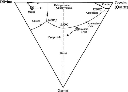 Projection from Clinopyroxene (Jadeite+Diopside) on to plane Olivine + Garnet + Coesite in the high pressure normative tetrahedron (Yaxley & Green, 1998). The figure illustrates extraction of picritic melts lying near the lherzolite minimum melt for the composition marked 'Mantle'. Residues approach the Olivine + Orthopyroxene join. On the coesite-normative side of the figure the composition of average Oceanic Crust is plotted.