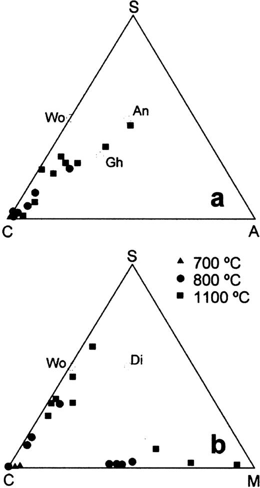 a) ACS (Al2O3-CaO-SiO2) and b) CMS (CaO-MgO-SiO2) compositional diagrams of carbonates and reaction products (EMPA results).