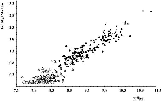 Correlation between total amount of octahedral cations (per unit cell) and amount of bivalent octahedral cations (Mg, Mn, Fe, Zn) for minerals of labuntsovite group: labuntsovite subgroup (black circles), kuzmenkoite and organovaite subgroups (black triangles), vuoriyarvite subgroup (open triangles), lemmleinite subgroup (quadrangles), nenadkevichite subgroup (open circles).