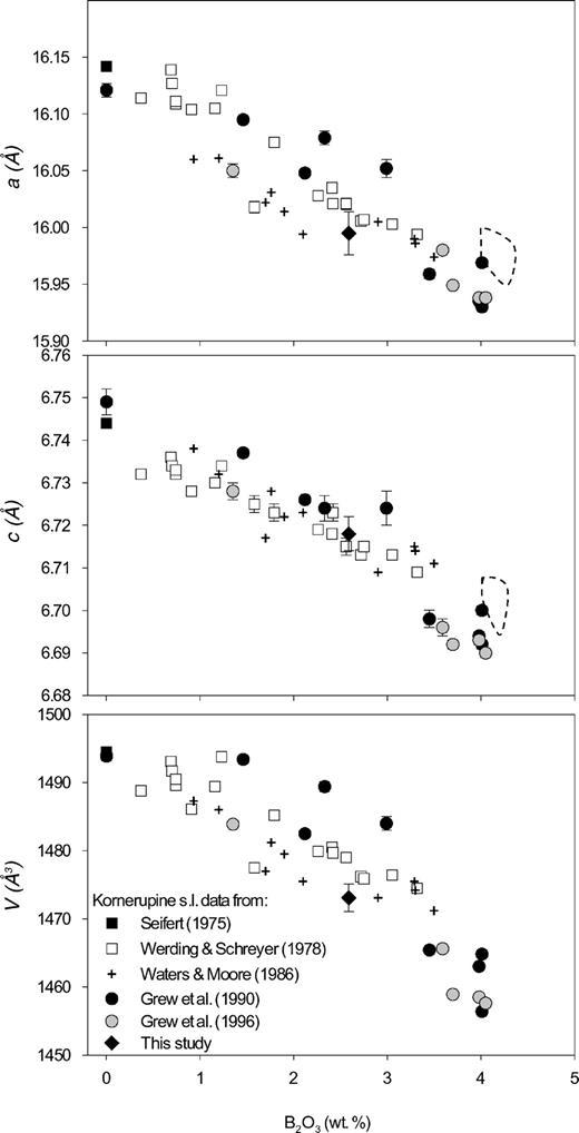 Origin Of Prismatine From The Sondalo Granulites Central Alps