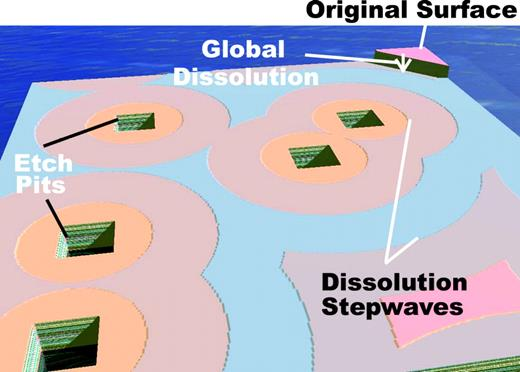 Dissolution model that incorporates both the formation of etch pits and the far-reaching dissolution stepwaves into the overall dissolution rate. Note the overall drop of the surface, termed global dissolution, from the original position. The stepwaves from each etch pit combine both leading to a uniform drop in the entire surface and also to a very weak dependence of the overall rate on etch pit density.