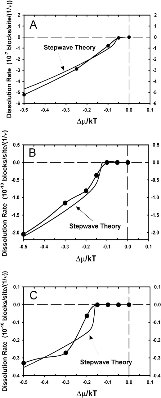 Comparison of the dissolution theory with MC simulations, both using the same surface diffusion, surface free energy, and defect parameters. The overall shape of the rate law including the very strong nonlinearity near ΔGcrit is validated by the results.