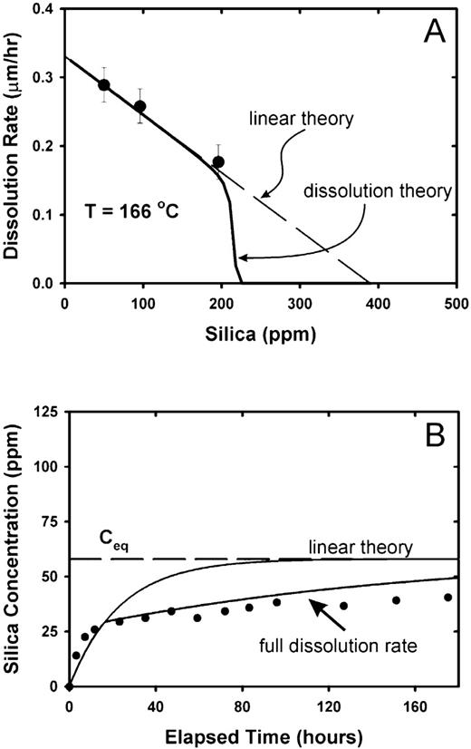 a) Comparison of the experimental results of Gratz & Bird (1993) with stepwave model predictions for silica at 166°C. Note that both the simple linear theory and the stepwave model agree perfectly in the far-from-equilibrium region. b) Time evolution of silica from Rimstidt & Barnes (1980) at 105°C. The stepwave model can account fully for the decrease in the rate as near-equilibrium conditions are reached. In this case, the initial data were ignored, and the curve was fitted only past 40 h.
