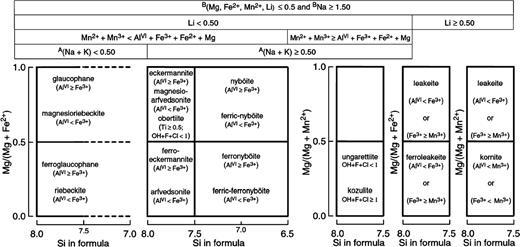 Classification of the Group 4 amphiboles; sodic amphiboles.