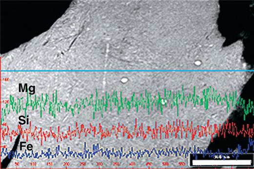 Line scan across antigorite using Fe Kα, Si Kα and Mg Kα X-ray intensities. Due to the homogeneous thickness of the foil variations in the displayed intensity can be related to changes in concentration of the elements used. The blue line indicates the trace of the original scan. Scale bar is 1000 nm.