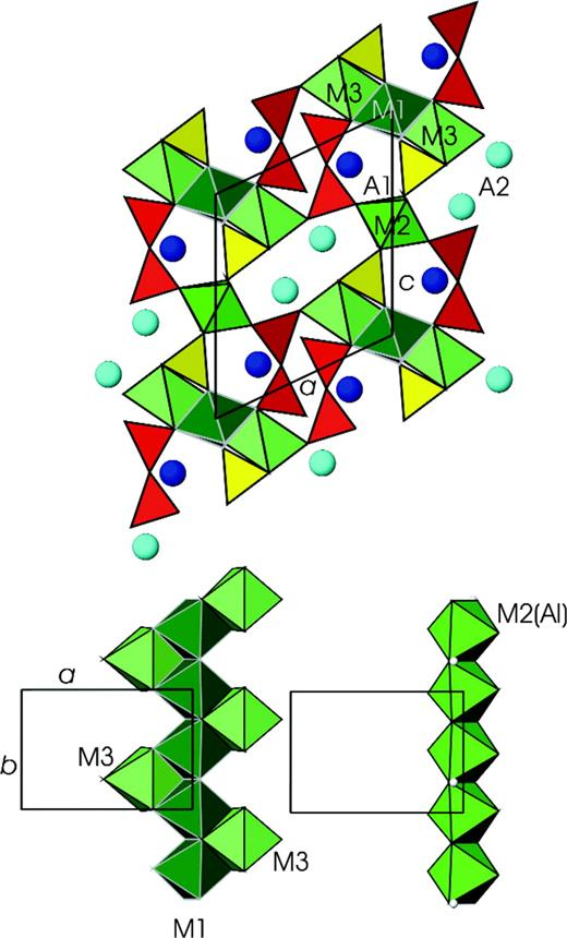 Top: Polyhedral model of the clinozoisite structure (space group P21/m) projected along the b-axis. TO4 tetrahedra are in yellow, T2O7 groups are in red, octahedra in green, A sites are shown as blue spheres (A1 dark blue, A2 light blue); Bottom: Linkage of octahedral sites forming chains parallel to the b-axis. H atoms on the chain formed by M2 octahedra are shown as small white spheres.