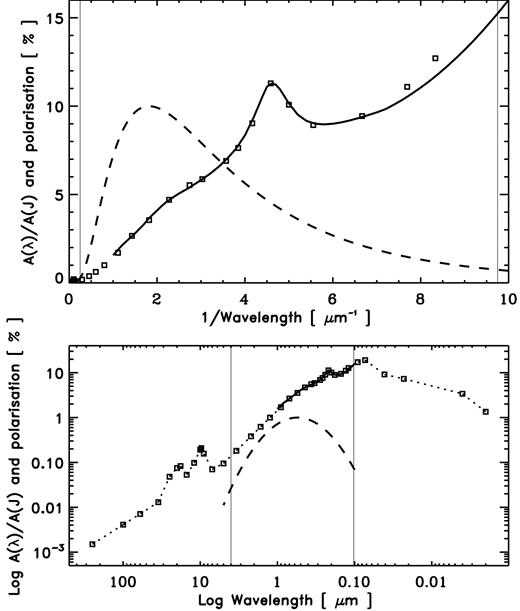 Upper plot: the extinction curve (solid line) and the wavelength dependence of the interstellar polarisation (dashed line) in a linear extinction vs. linear inverse wavelength form. Lower plot: the same data as the upper plot but shown in a log-log form in order to show the behaviour over a wider wavelength range (the extinction is here shown as a dotted line for clarity). The thin vertical lines indicate the same wavelengths in each plot. Here the extinction, A(λ), is normalised to a wavelength of 1.25 μm (the so-called J band).