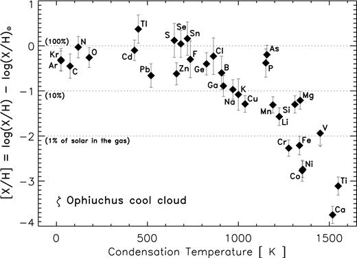The interstellar depletions as observed along the line of sight through the cool interstellar cloud towards the star ζ Ophiuchus, after Palme & Jones (2004). The depletions are plotted as a function of the elemental condensation temperature. (X/H) is the abundance of the element X with respect to hydrogen along the observed line of sight and (X/H)⊙ is the solar abundance of the element here used as the reference.