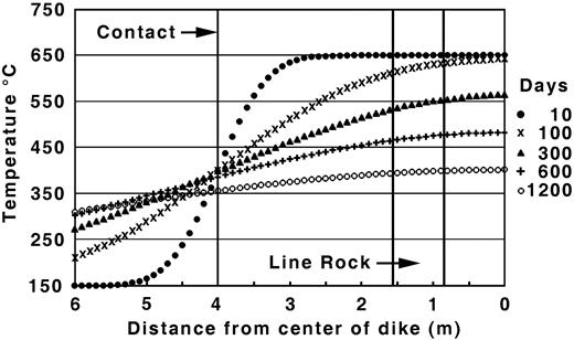 Cooling curve for the George Ashley dike calculated with latent heat of crystallization, emplacement temperature of 650 °C into 150 °C country rock. Half-width of the dike is plotted with the dike center at 0. The position of the contact between the country rock and the dike is shown. The interval where layered aplite (line rock) occurs within the dike is between the 2 heavy lines (Webber et al., 1997).