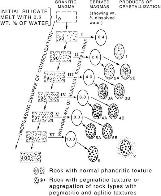 Schematic diagram showing the crystallization of granitic magma and withdrawn residual silicate liquid at increasing degrees of consolidation of a melt initially containing 0.2 weight percent water (after Jahns & Burnham, 1969).