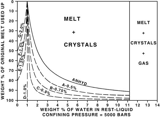 The relationship between percent crystallization and weight percent of water in the residual rest liquid (after Jahns & Burnham, 1969).