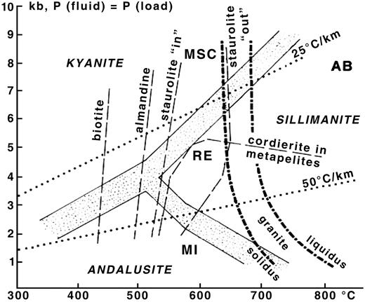 Pressure and temperature relationships between the four major categories of pegmatite classification, MSC-Muscovite, AB-Abyssal, RE- Rare-Element and MI- Miarolitic (after Černý, 1991).