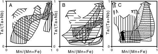 Fractionation trends of Ta/(Ta+Nb) vs. Mn/(Mn+Fe) of columbite group minerals in pegmatites: A-Greer Lake field, Canada; B-Black Hills, South Dakota and Himalaya pegmatite, California; C-Yellowknife field, NWT, Canada; Altai field, China; Cross Lake field, Manitoba (after Černý et al., 1986).