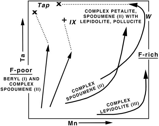 Tantalum and Manganese enrichment trends in fluorine-rich and fluorine-poor pegmatites (after Černý, 1989b).