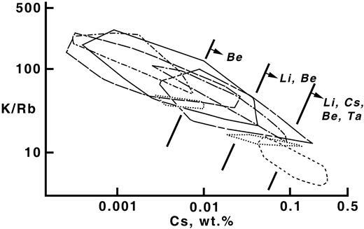 K/Rb vs. Cs weight percent of blocky K-feldspar in pegmatites of the Winnipeg River district, southeastern Manitoba, Canada (after Černý, 1989b).