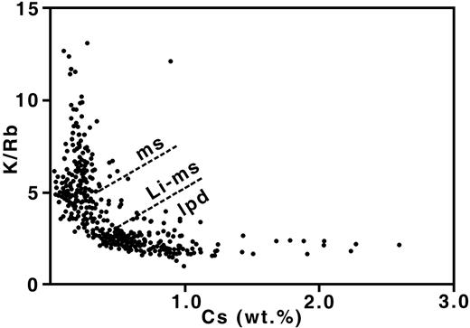 K/Rb vs. Cs wt. % in micas across Tanco pegmatite. Dashed boundaries are approximately between muscovite (ms), lithian muscovite (Li-ms) and lepidolite (lpd) zones (after Černý, 2005).