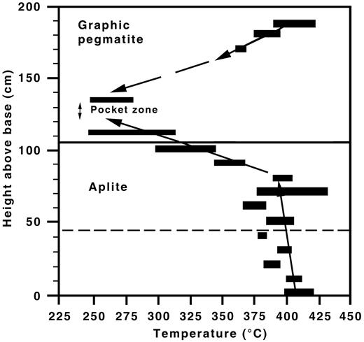 Two-feldspar temperatures for the Little Three pegmatite-aplite dike, California with respect to height above the base of the footwall aplite (after Morgan & London, 1999).