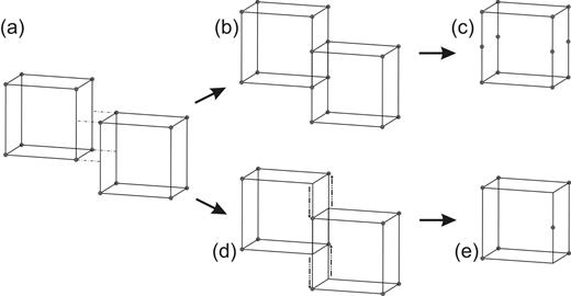 """Linkage of the lovozerite modules via half-faces (a) may lead either to the formation of the module with M cations at the vertices and at the midpoints of four vertical edges (b, c) or in """"transition"""" (shown by arrows) of the M cations from the two vertices to the midpoint of edge between them (d, e). See text for details."""