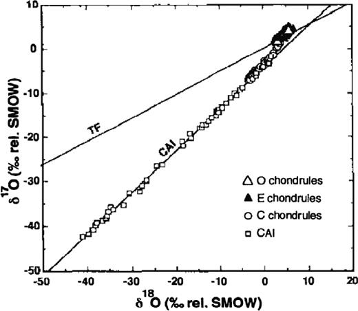 δ17O- vs. δ18O-isotope compositions of Ca-Al-rich inclusions (CAI) from various chondrites (Clayton, 1993) (TF: terrestrial fractionation line).