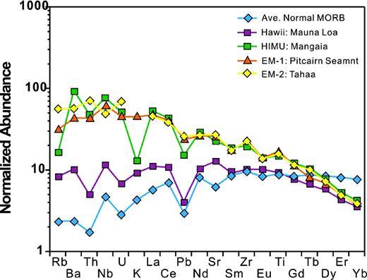"""Primitive-mantle normalized trace element abundance diagrams (""""spidergrams"""") for different types of basalts (average tholeiite, MORB, EM-1, EM-2, HIMU) (after Hofmann, 2003)."""