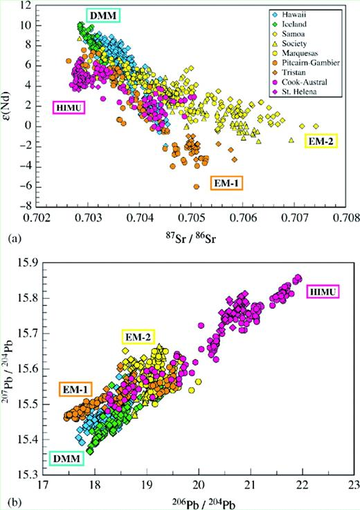 """(a) 87Sr/86Sr vs. ε(Nd) for ocean island basalts. The selected group of samples represent extreme isotopic compositions in isotope diagrams. They are the """"type localities"""" for HIMU, EM-1, EM-2 and the Depleted Morb Mantle (DMM). (b) 208Pb/204Pb vs.206Pb/204Pb for the same ocean island basalts as plotted in 2a (Hofmann, 2003)."""
