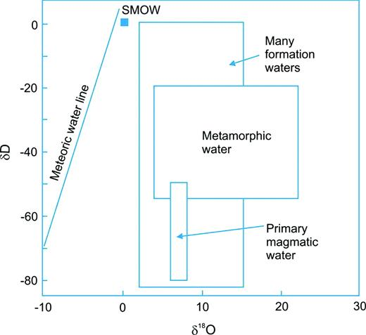 Deuterium and oxygen isotope compositions of different water types (Hoefs, 2009).