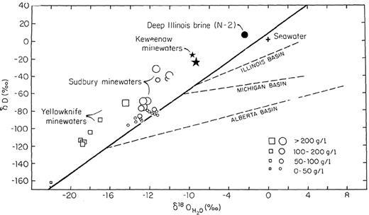 δD- and δ18O-values of meteoric and formation waters from North America in comparison to deep crystalline waters from the Canadian Shield (Frape & Fritz, 1987). Characteristically, the deep very saline waters ly to the right of the Meteoric Water Line (MWL).