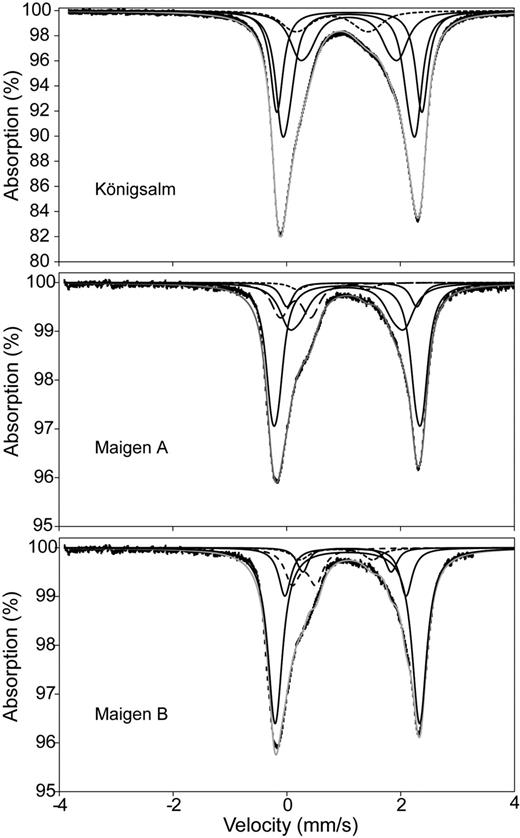 Room-temperature Mössbauer spectra of the Königsalm (TK12) and Maigen (MASR) samples. Data points are plotted as error bars and the fit envelope is a solid gray line. Fe2+ distributions are shown as solid black lines, the ED feature as dotted lines, and the Fe3+ distribution as a dashed line. The lower two plots are fits to the same spectrum with slightly different parameters (see discussion in text and Table S5).